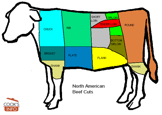 North American Beef Cuts Chart