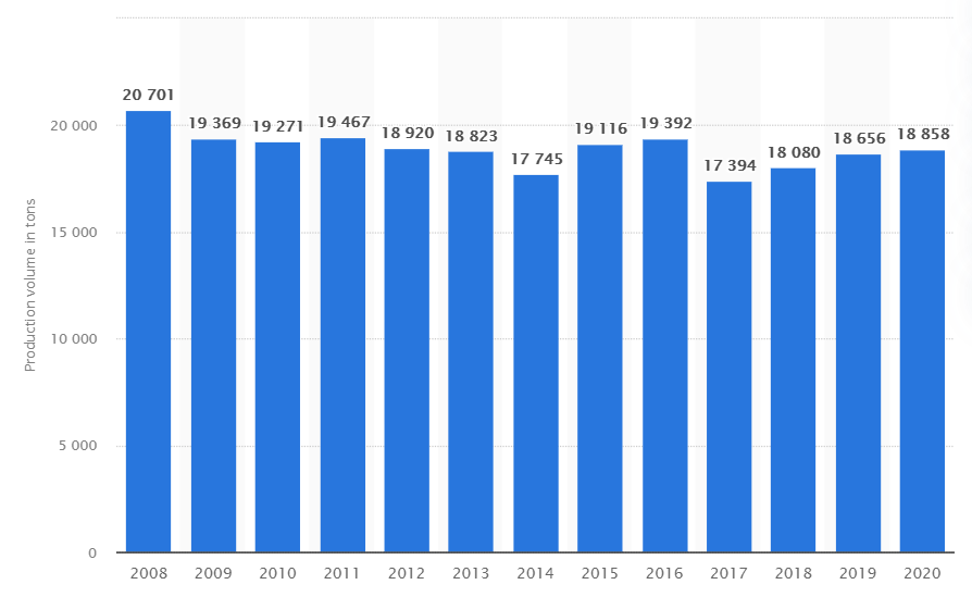 Statista. Volume of Roquefort cheese produced in France from 2008 to 2020