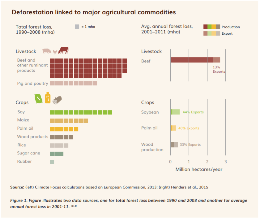 Agricultural products linked to deforestation