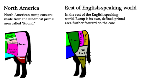 North American vs British Rump Cuts