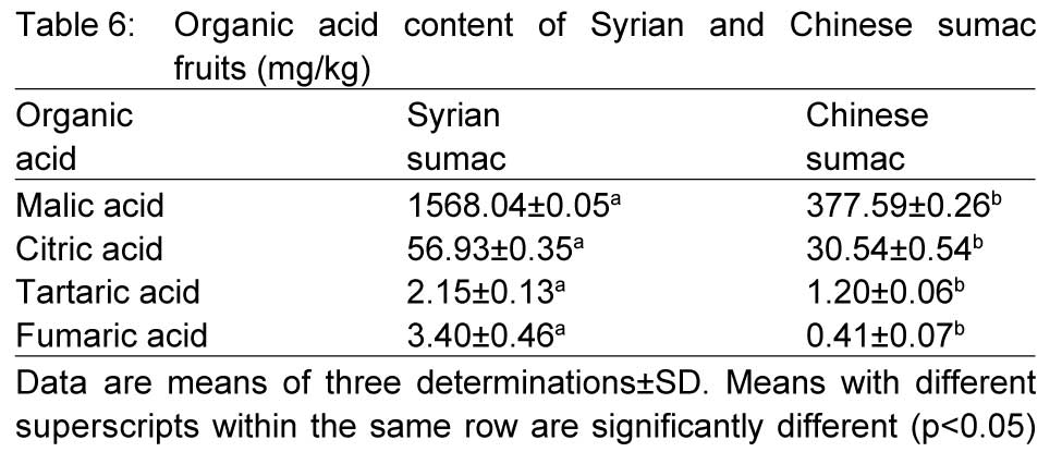 Table showing malic acid in sumac